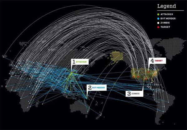 Como funciona um ataque DDoS