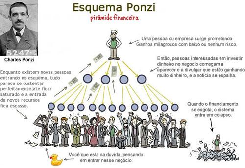 Como funciona um Esquema Ponzi?