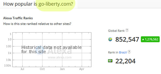Ranking do Alexa.com para o site go-liberty.com
