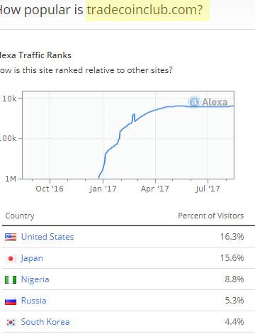 Gráfico Alexa para a fraude Trade Coin Club